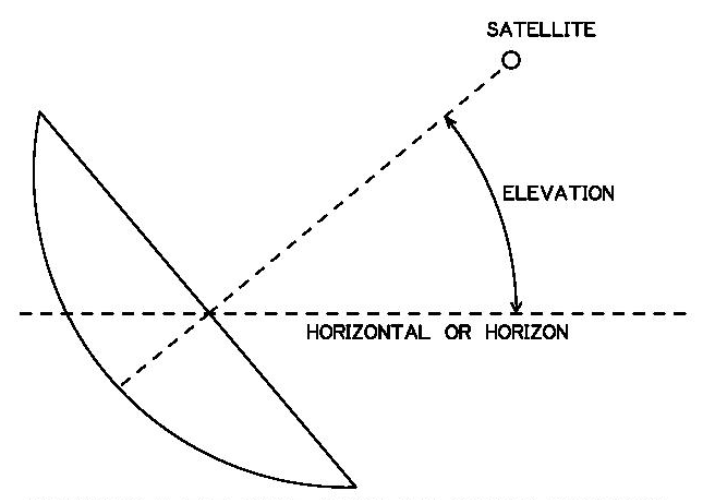 in the drawing below is a prime focus dish  you use the same motor latitude  and declination angle that you obtained from dishpointer com